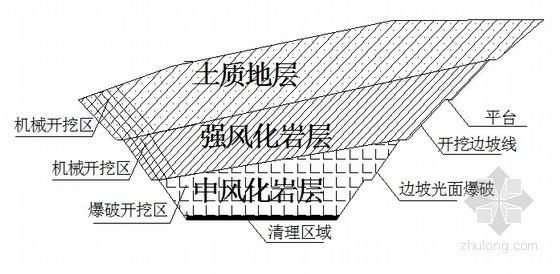 [云南]锚索框格梁及三维网植草高边坡支护施工方案