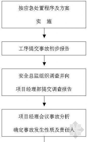 安全事故处理程序流程图