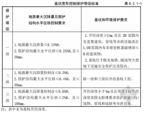 广州地铁工程前期深化研究招标文件(设计、设计咨询)