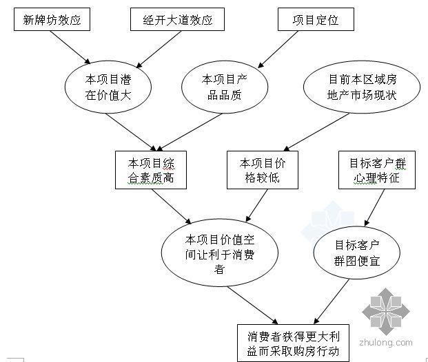 重庆某项目营销策划建议书