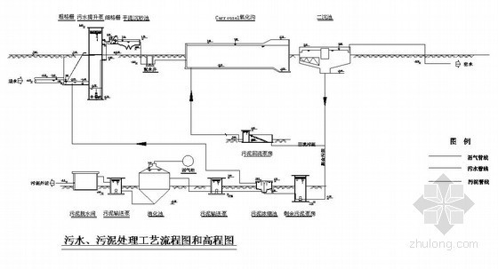 某厂污水、污泥处理工艺流程图和高程图