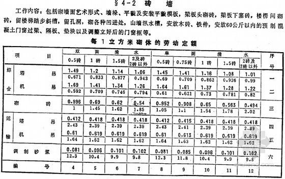 [全国]建筑安装工程统一劳动定额(1-14册)
