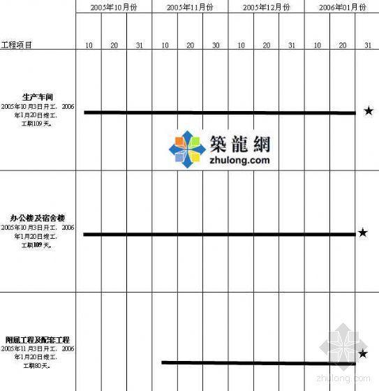 漯河某工业园区工程投标施工组织设计(Word版)