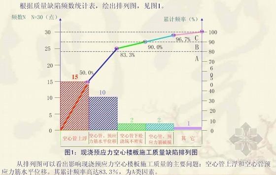 [优秀QC]提高现浇预应力空心楼板施工质量(扬子杯)