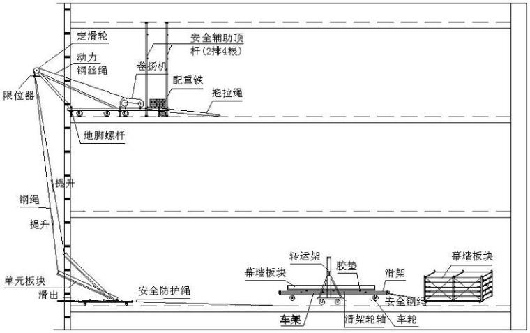 单元式幕墙工程施工组织设计-收口位置板块吊装流程示意图