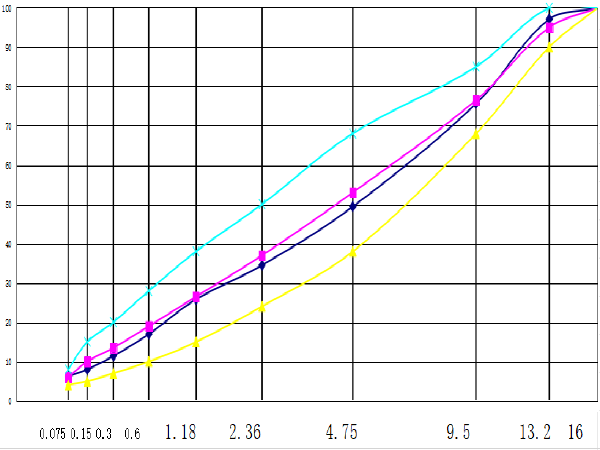 AC-13C沥青混凝土混合料配合比设计报告
