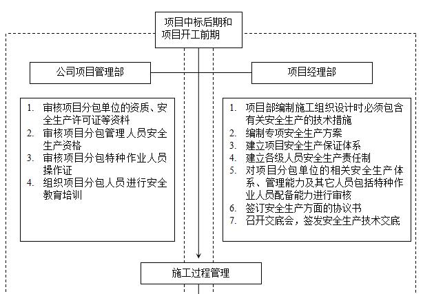 中建建筑装饰工程公司项目安全手册(附图表)