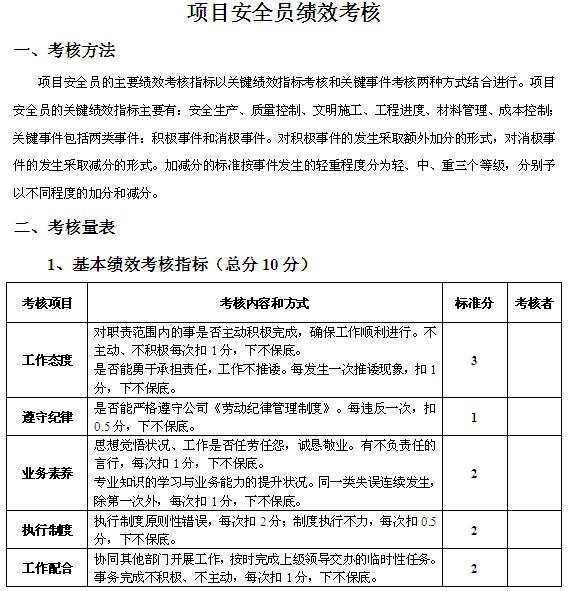 施工单位项目部管理人员绩效考核办法(含表格)