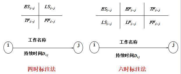 双代号网络图的图上计算法 ,有多少小伙伴还给老师了?