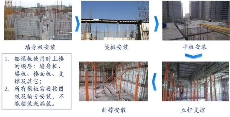 铝模板施工工艺介绍及使用现场管理培训PPT(60余页)_6