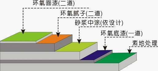 环氧地坪的技术与成本小结(建议收藏)_13