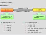 房地产开发流程