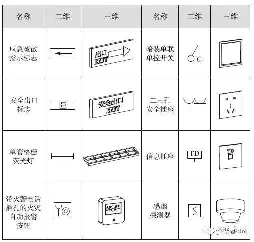 [BIM案例]电气BIM设计案例
