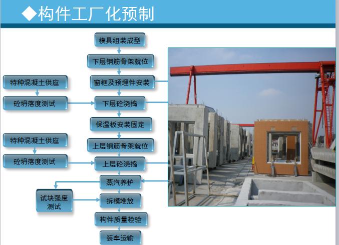 [中天六建]装配式预制构件综合施工技术(共17页)