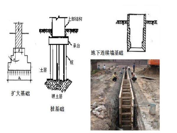 桥梁基础工程