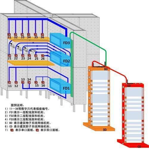机房综合布线项目施工方案