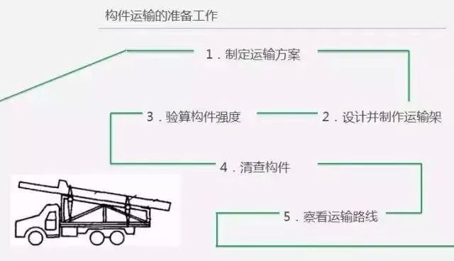 又一起侧翻事故!构件运输到底该怎么做?