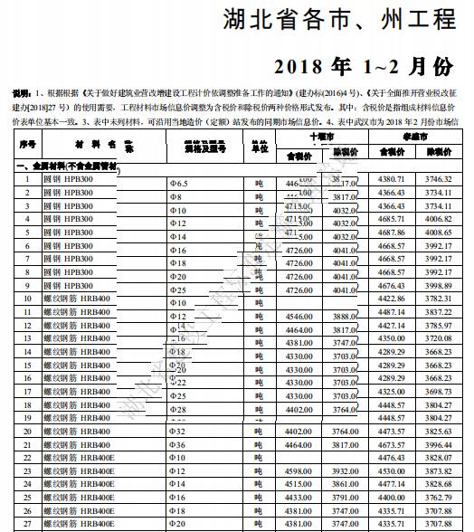 [湖北]省工程造价信息2018年1-2月份最新_3