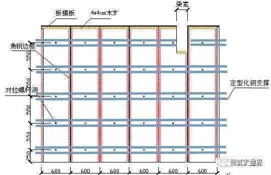 万科项目一种新型的建筑剪力墙支模体系,值得学习!