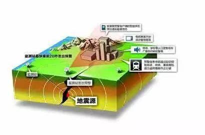 建筑结构设计中抗震计算中等级、烈度详细解读