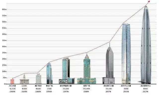 中国高度,建世界第二高楼,636米125层今年竣工!_5