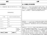 ACI-318R-08混凝土结构设计规范(中文版)