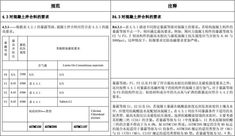 ACI-318R-08混凝土结构设计规范(中文版)_1