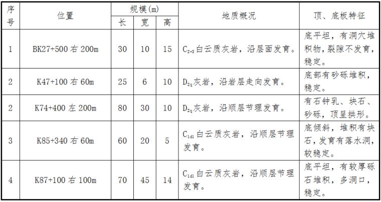 高速公路工程地质勘察报告_4