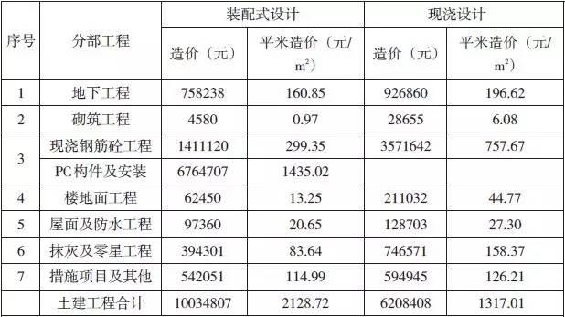 装配式建筑造价案例分析_15