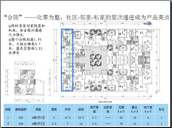 房地产住宅楼户型点评及规划全面解读(图文丰富)_5