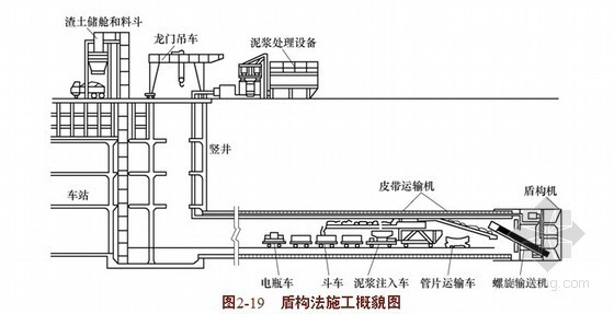 [PPT]城市轨道交通系统的设计与施工课件