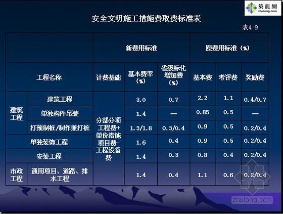 江苏2014定额应用资料下载-[江苏]2014版建设工程费用定额应用精讲(63页)