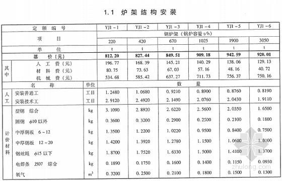 [最新]2013版电力建设工程预算定额(热力设备安装工程 1122页)