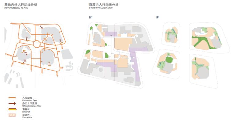 [浙江]休闲开放商业绿地景观概念设计-人行动线分析
