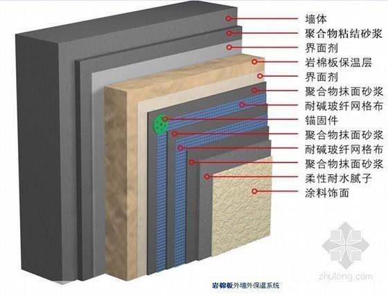 建筑工程外墙外保温施工工艺(附图)