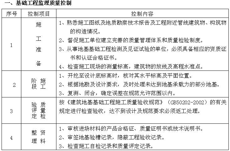 [成都]购物广场监理实施细则(143页)_3