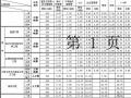 2004版江西省建筑(装饰)安装工程综合费率表