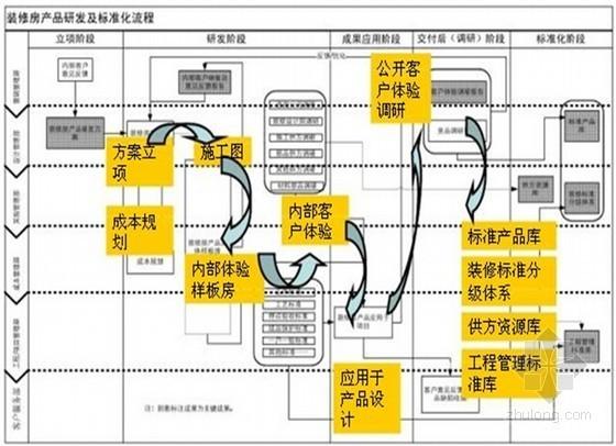 房地产住宅项目批量精装标准化管理体系(ppt 共129页)