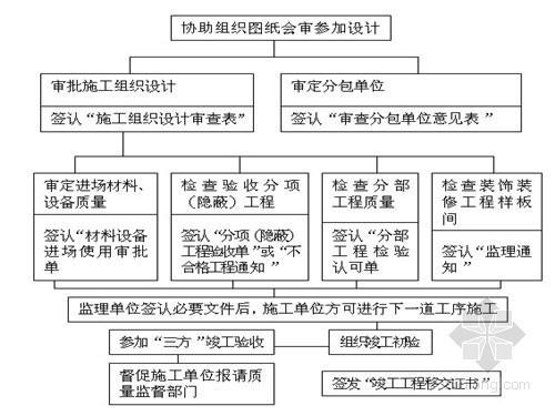 钢结构厂房工程监理规划