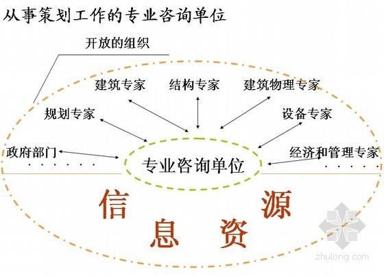建筑工程项目管理培训讲义(项目策划)