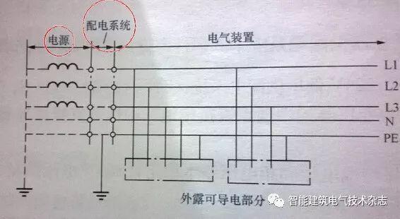 干货丨供配电线路消防设计上应注意的几个问题
