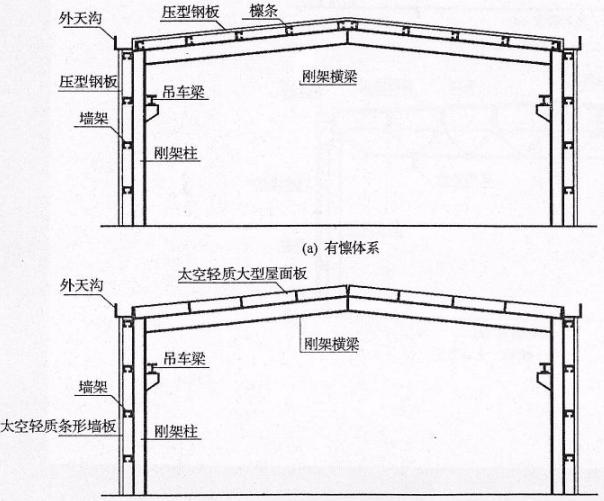 钢结构工程施工设计图识图入门(共164页)