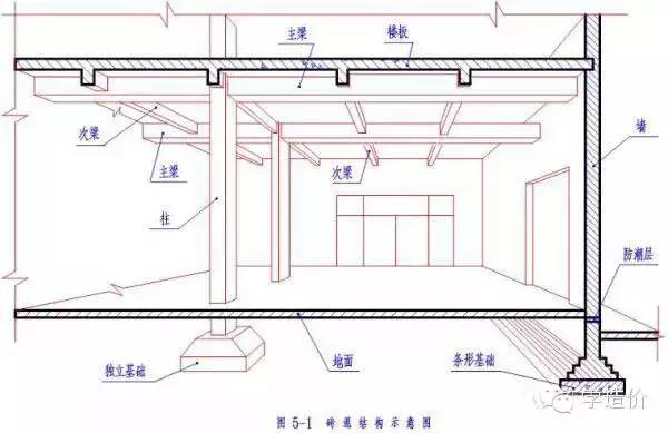 作为土建工程师,这些技能你都掌握了吗?_1