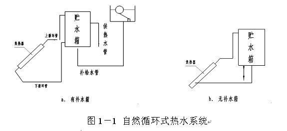 太阳能热水系统设计参考手册