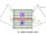 薄壁空心墩翻模板施工技术