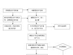 房地产公司关键业务流程(共72)