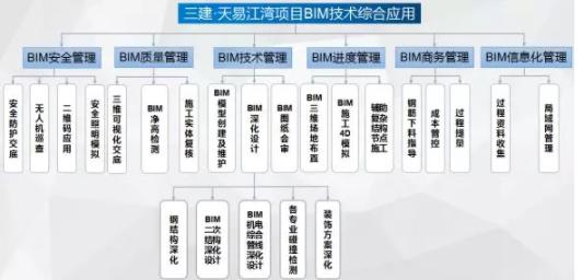 湖南省湘潭市天易江湾广场项目BIM应用