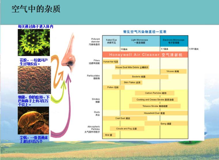 中央新风系统基础及选型培训讲义