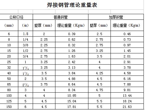 焊接钢管理论重量表