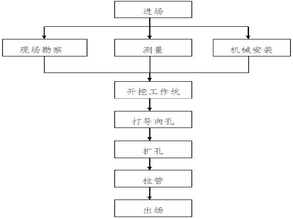 电力套管工程顶管施工方案